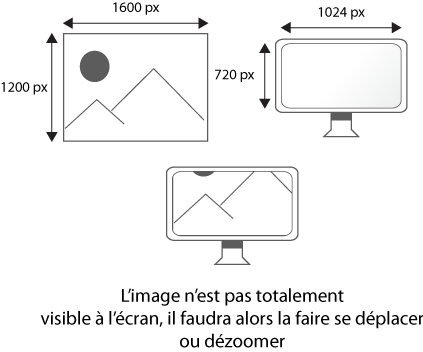 Une image dont sa définition est plus grande que celle de l'écran sur laquelle elle est projetée