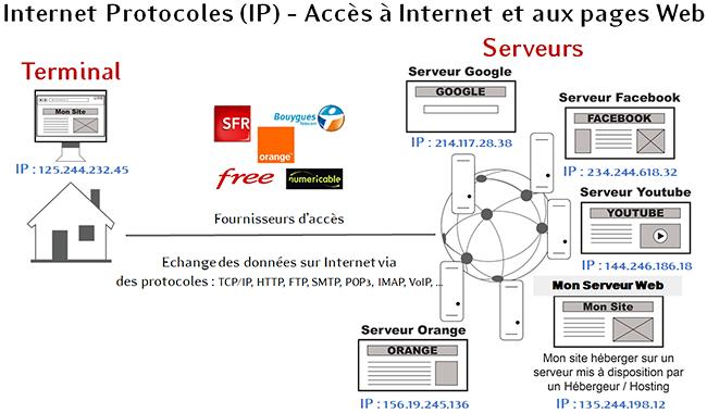 Accès à Internet et à des pages Web