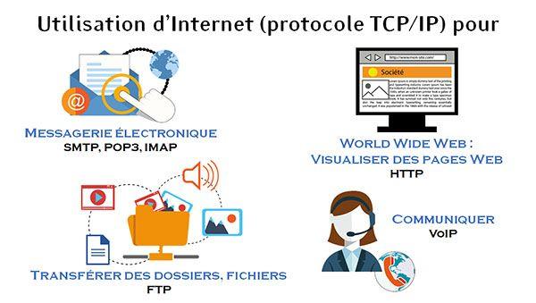 Exemples de différents protocoles utilisés par Internet (protocoles TCP/IP)