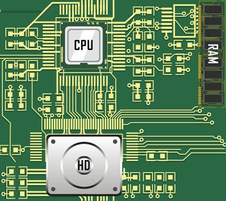 Carte mère d'un ordinateur (circuit imprimé) reliant le procésseur, la mémoire vive (RAM) et le disque dur (HD)