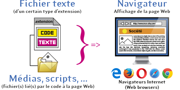 Principe de l'affichage d'une page Web au travers d'un navigateur Internet