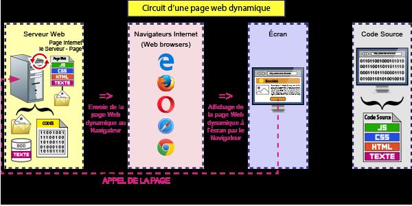 Circuit d'une page Web dynamique