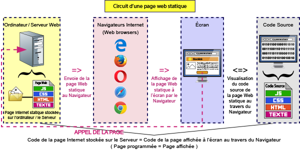 Circuit d'une page Web statique