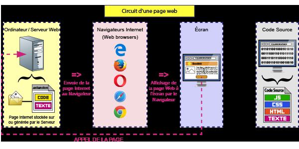Circuit d'une page Internet