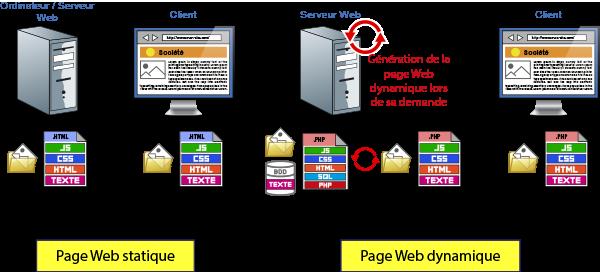 Page Internet statique et page Internet dynamique