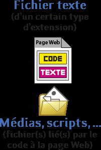 Page Internet et fichier(s) relié(s) par le code