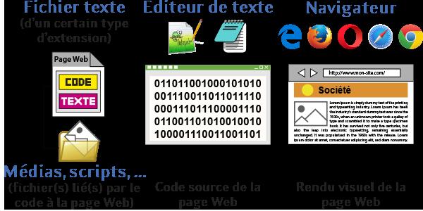 Affichage d'une Page Internet - Page Web à travers un logiciel éditeur de texte et un Navigateur Web