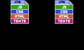 Page Internet statique d'extension .HTML stockée sur l'ordinateur / Serveur Web et affichée par le Navigateur