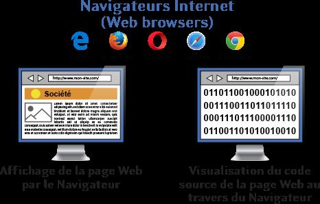 navigateur web et visualisation de la page Web et de son code source