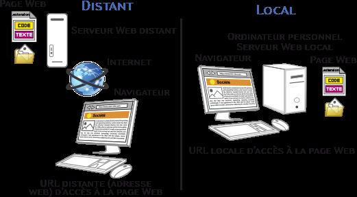 Affichage de la page Web locale ou distante (URL locale ou URL distante)