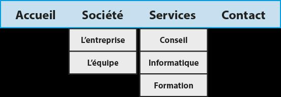 Exemple de barre des menus d'un site Web (transposition de l'organigramme dans le site Web)