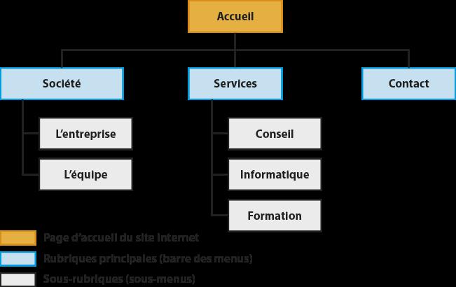 Exemple d'organigramme d'un site Internet