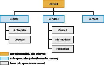 arborescence d'un site Internet