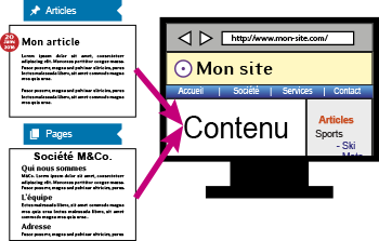 articles et pages WordPress