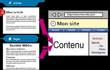 Créer des articles ou des pages avec WordPress